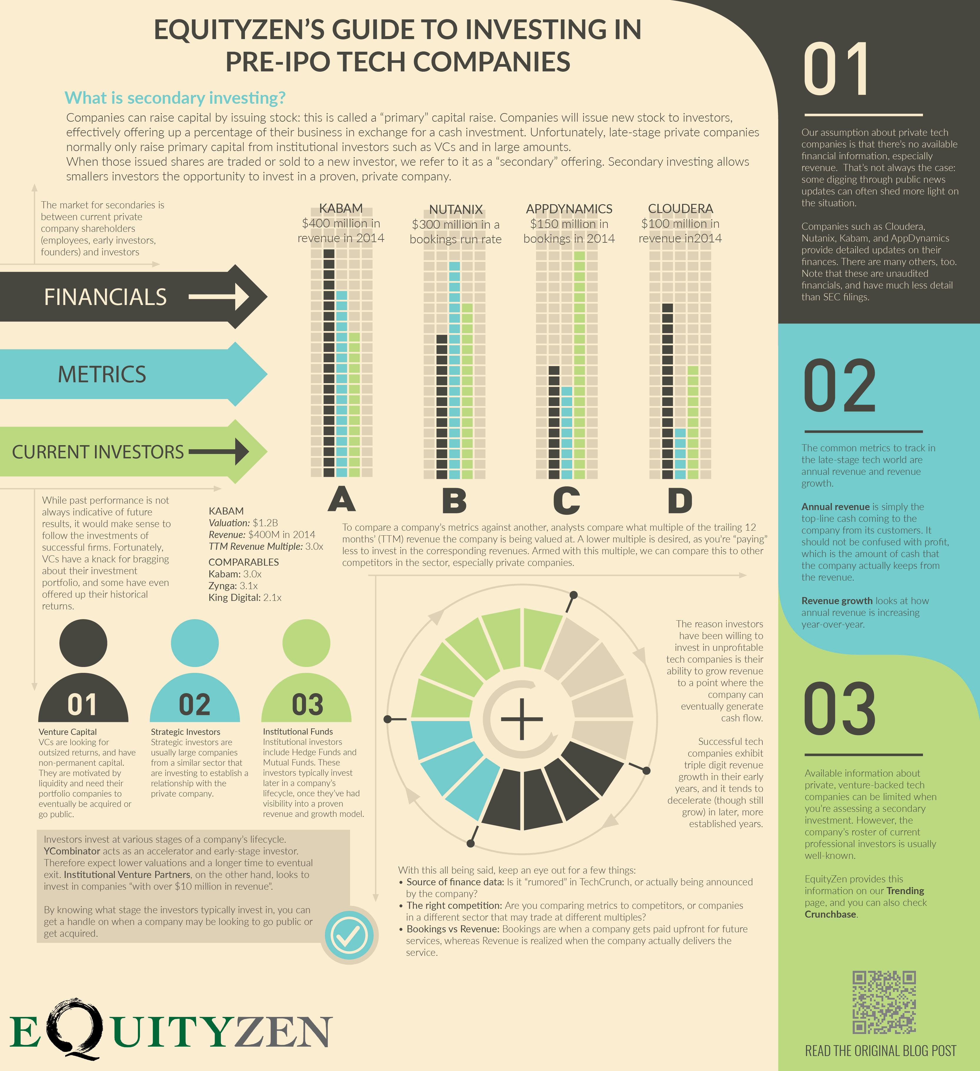 Ogromny EquityZen's Guide to Investing in Pre-IPO Tech Companies | EquityZen FS67