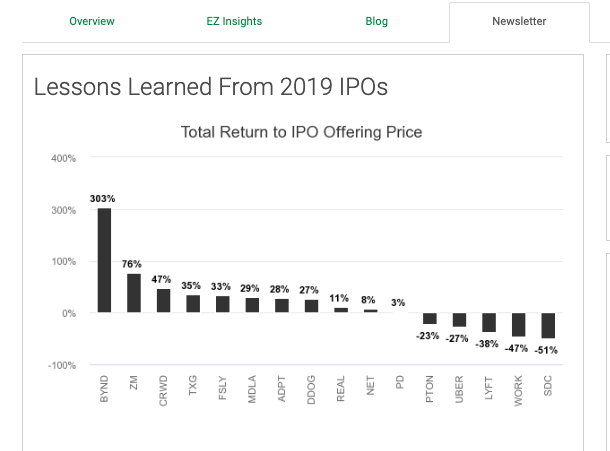 lessons learnt from 2019 ipos SS
