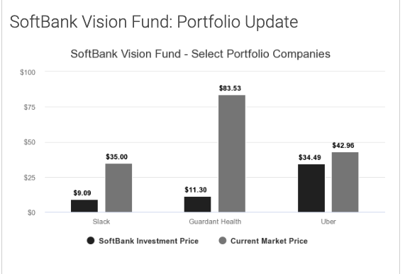 vision fund update ss