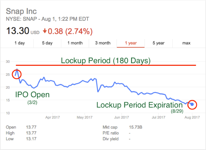 Weekly Update 210 The Ipo Lockup Period Explained Newsletter