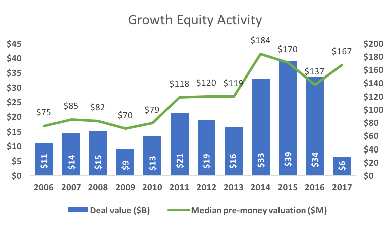 Growth Equity Activity
