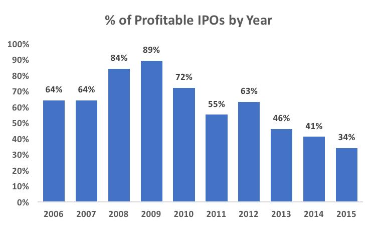 profitable_ipos