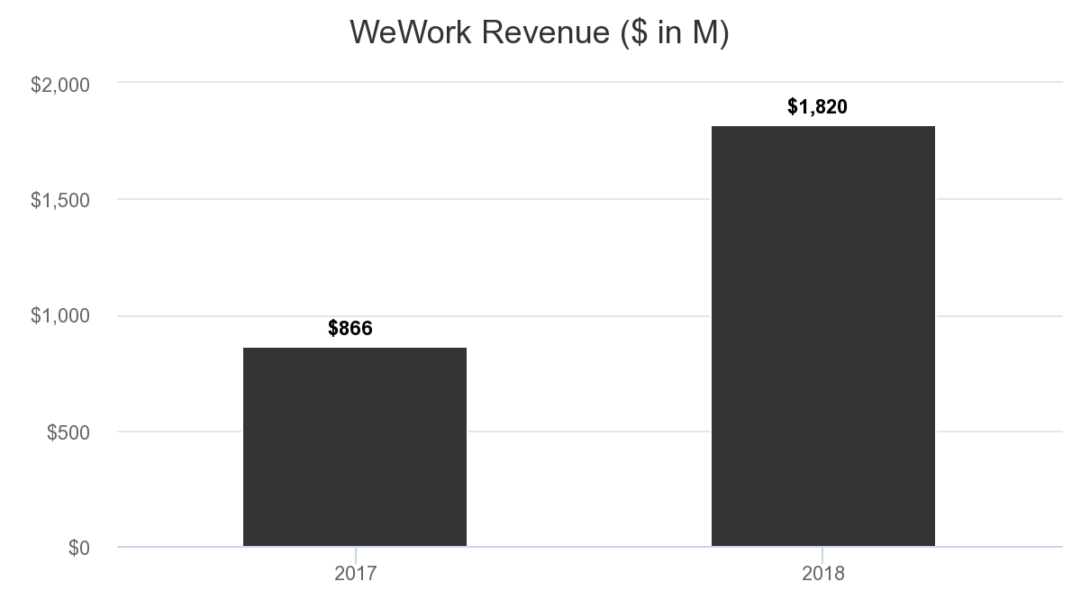 WeWork Takes Unusual Path to IPO | Newsletter | Knowledge